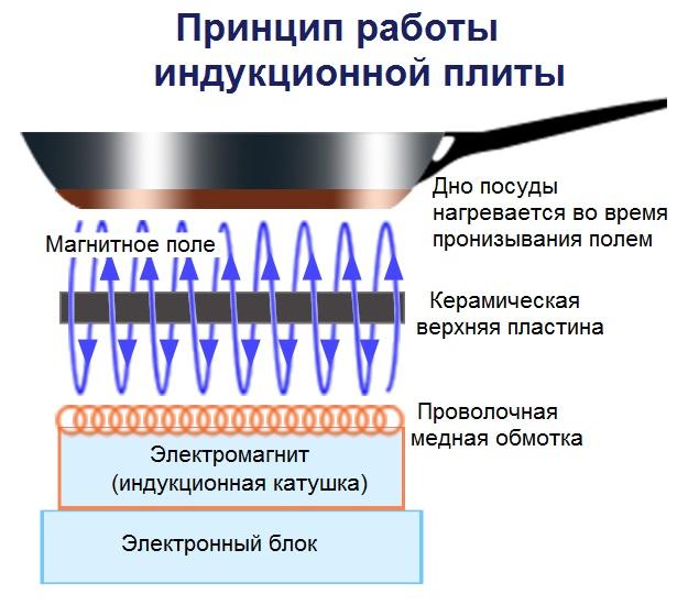 Как работает индукционная плита