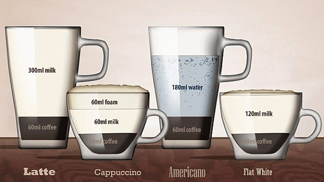 Сравнение напитков