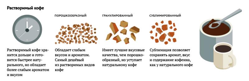виды растворимого кофе