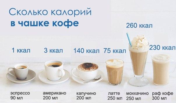Сколько калорий в напитке