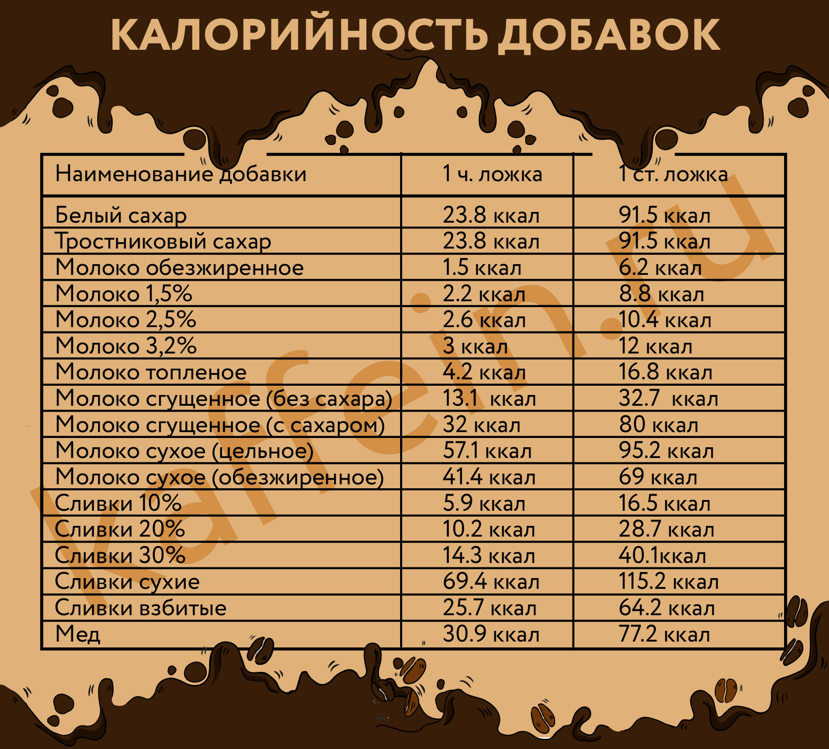 калорийность добавок к кофе