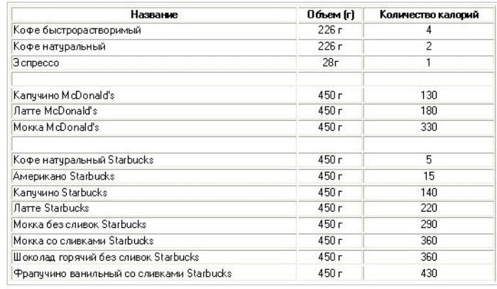 таблица калорийность кофе